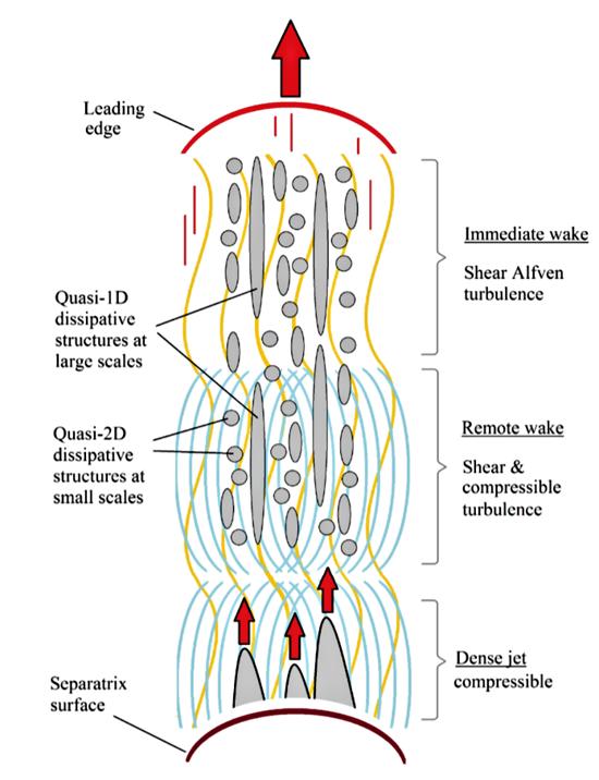 Coronal jet schematic